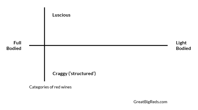 Understanding Red Wine: Three Categories